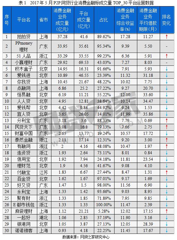 """51人品斩获""""5月P2P平台消费金融业务成交排行榜""""第3名"""
