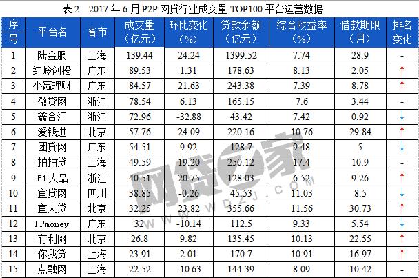 51人品单月成交量环比增近21% 晋升网贷成交6月榜TOP9