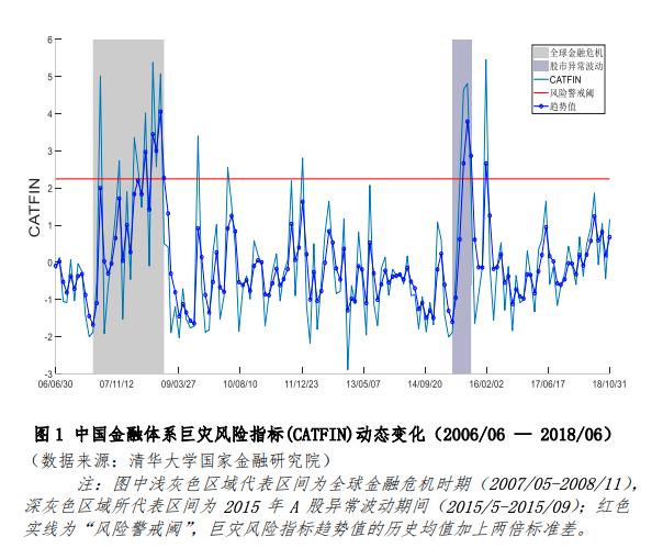 【全文】2018年10月份中国系统性金融风险报告,高风险时期的形势判断与政策建议